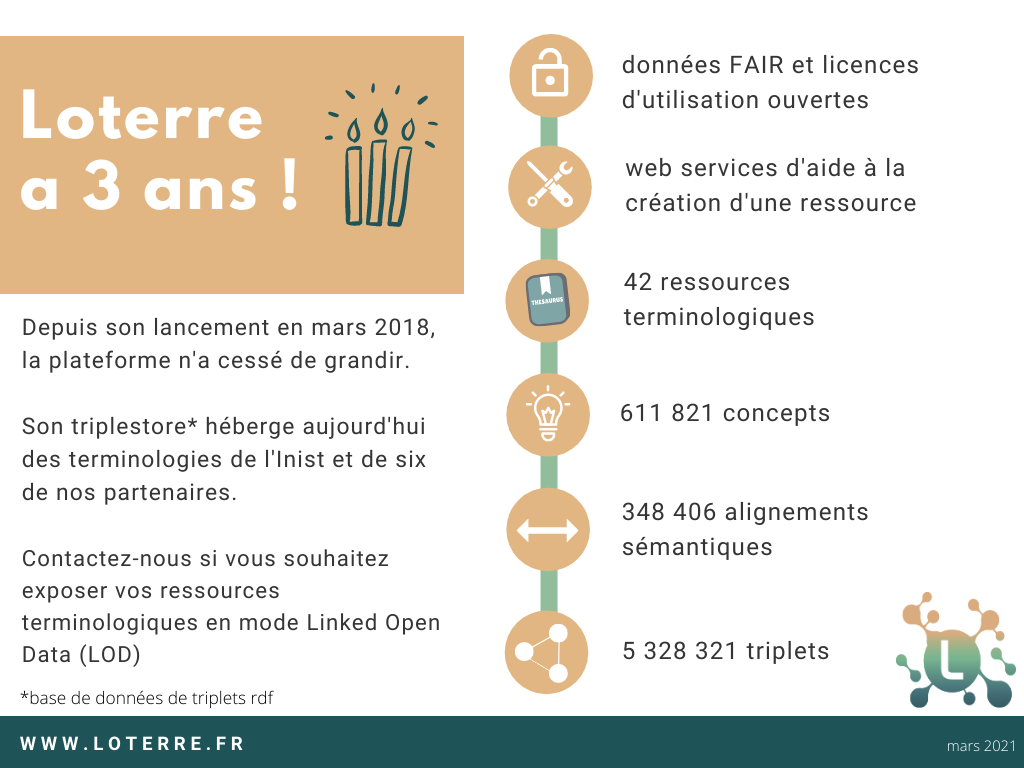 infographie Loterre